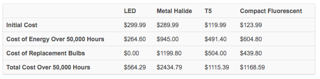 Table comparing the costs of different light bulbs