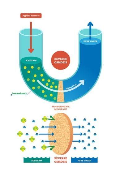 reverse-osmosis